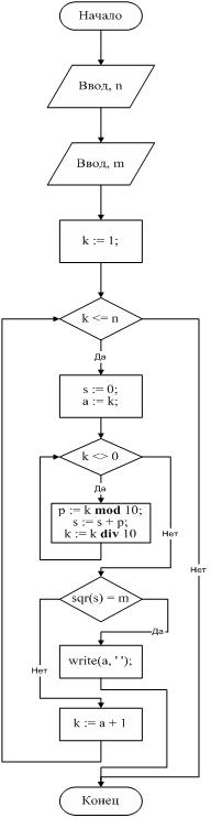 Дано натуральное число n составить программу для нахождения всех совершенных чисел