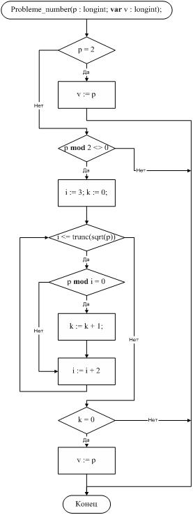 Составьте программу на стран паскаль вычисление степени числа а с натуральным показателями n a