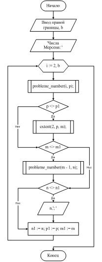 Написать программу которая выводит сумму первых n нечетных чисел натурального ряда 1 3 5