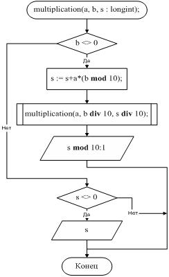 Две функции блок схема