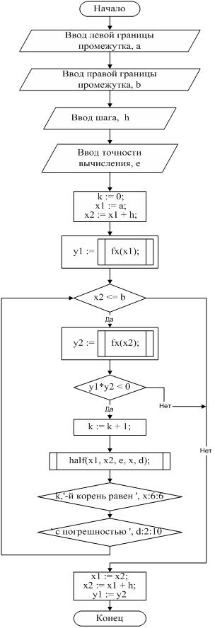 Подпрограммы на паскале