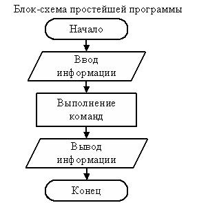 язык си составление программ
