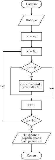 Pascal является ли заданное натуральное число палиндромом
