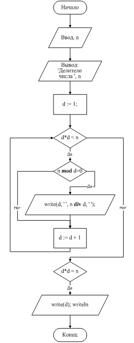 Блок-схема. Рис. 27. Программа