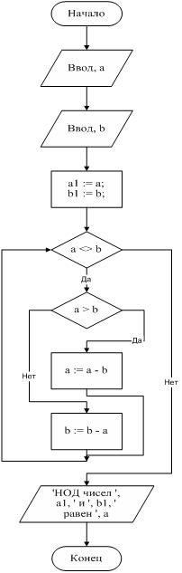 Составить программу в паскале для нахождения наименьшего общего кратного трех натуральных чисел