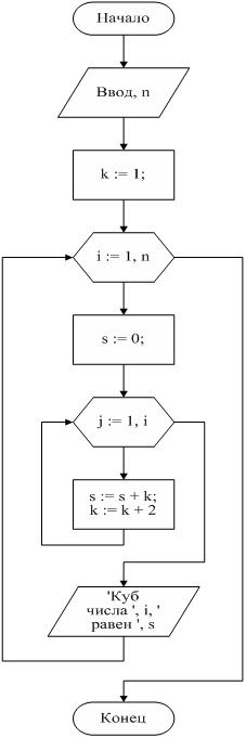 Вычислить разность между суммой и произведением первых натуральных чисел