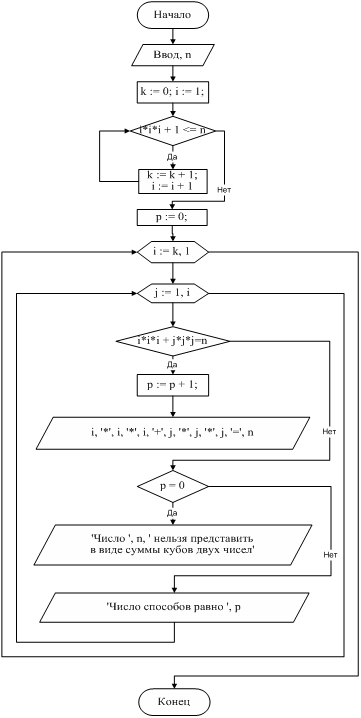 Формула вычисления суммы натуральных чисел