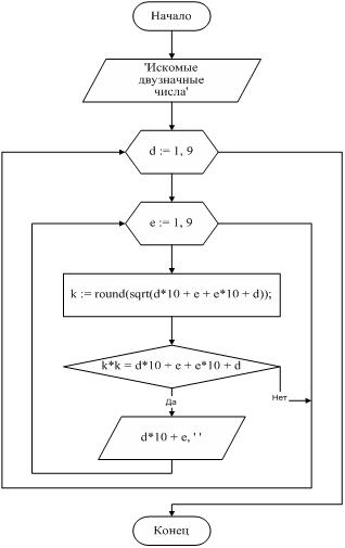Блок-схема. Рис. 43